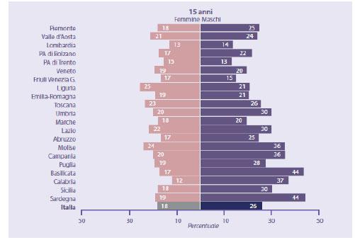Percentuale di quindicenni che dichiara di aver avuto rapporti sessuali completi (2018)